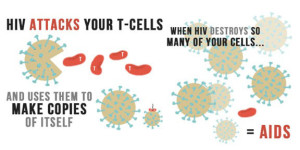 HIV today: The risk rises